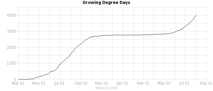 Plot of growing degree days.